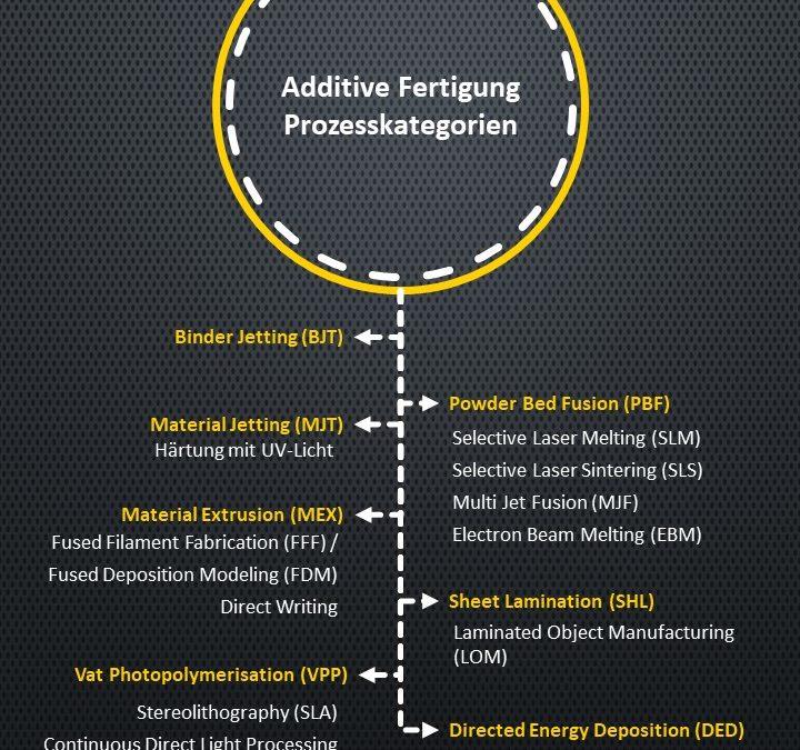 Das sind die wichtigsten Verfahren der additiven Fertigung5 (5)