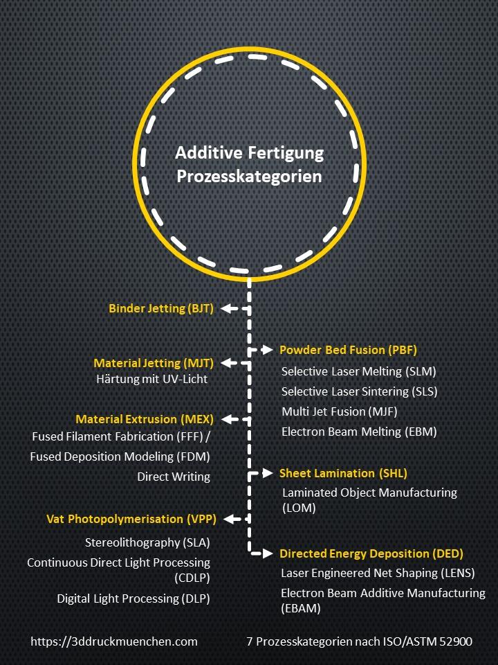 Infografik überblick additive Fertigungsverfahren 3D-Druck